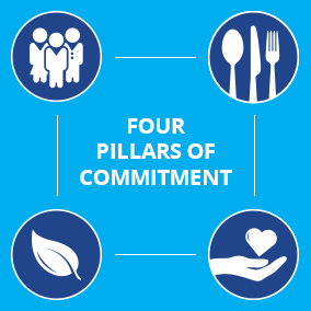 Butterball's Four Pillars of Committment