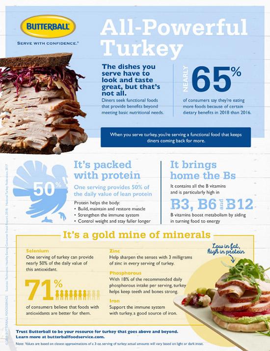 Functional Benefits of Turkey
