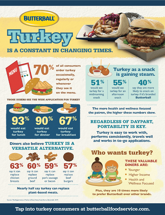 Turkey, a Versatile and Nutritious Protein